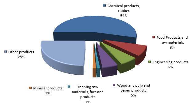 Figure 3. Structure of Smolensk region Exports, 2015.png