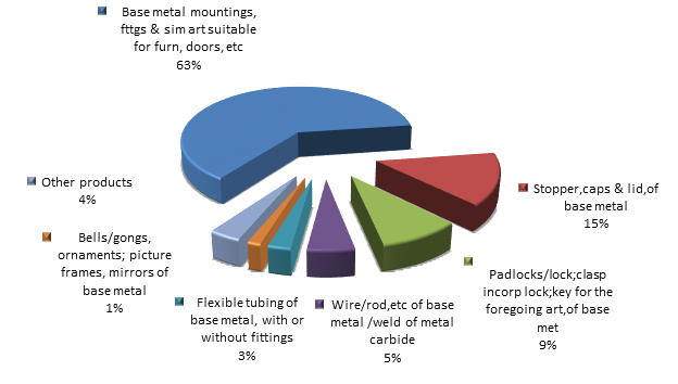 Figure 2. Structure of miscellaneous articles of base metal Exports to Russia in 2015.png