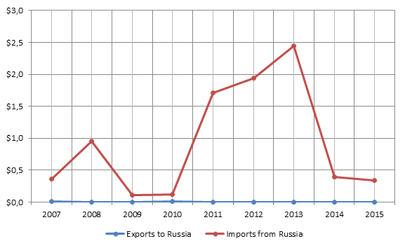 Figure 1. 2007-2015 Venezuelan-Russian bilateral trade turnover, billion USD.png