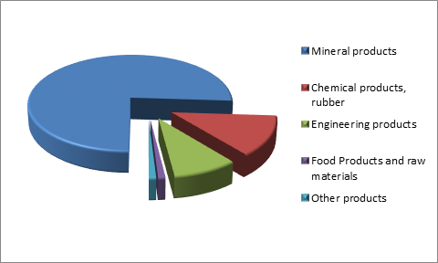 Figure 3. Structure of Republic of Tatarstan Exports, 2015.png