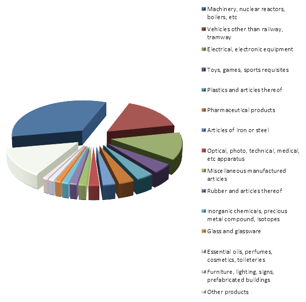 Figure 2. Structure of Czech Exports to Russia in 2015.png