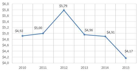 Figure 4. 2010-2015 Russian Federation's exports of copper and articles thereof, billion USD.png