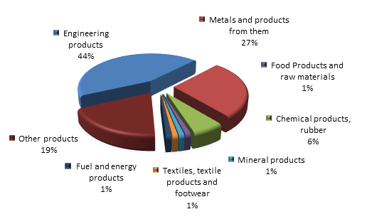 Figure 2. Structure of Sakhalin region Imports in 2015.png