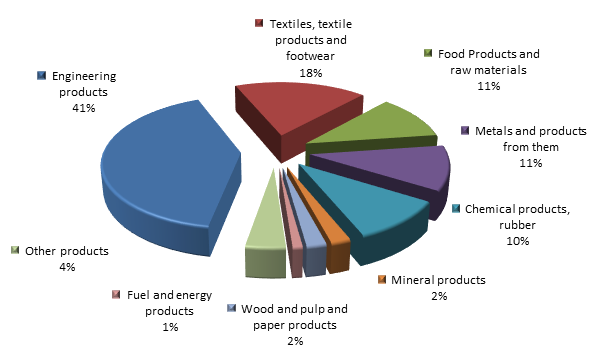 Figure 2. Structure of Tver region Imports in 2015..png