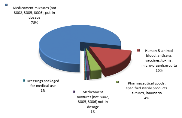 Figure 2. Structure of pharmaceutical products Exports to Russia in 2015.png