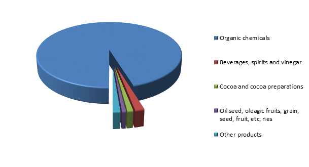 Figure 2. Structure of Venezuelan Exports to Russia in 2015.png