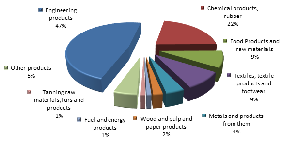 Figure 2. Structure of Moscow Imports in 2015.png