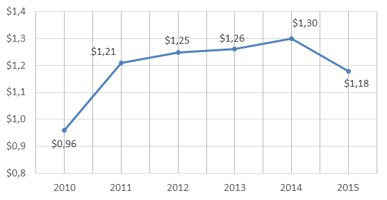 Figure 1. 2010-2015 Russian Federation's imports of coffee, tea, mate and spices, billion USD.png