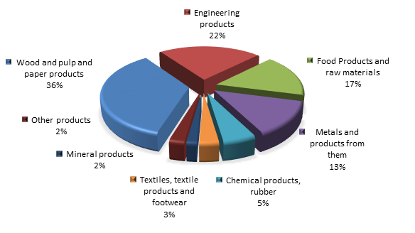 Figure 3. Structure of Pskov region Exports, 4 months of 2016.png