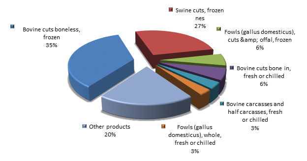 Figure 2. Structure of meat and edible meat offal Exports to Russia in 2015.png