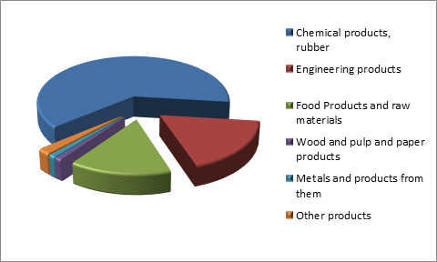 Figure 3. Structure of Chuvash Republic Exports, 2015.png