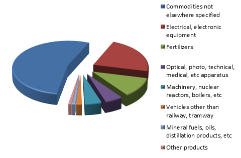 Figure 3. Structure of Russian Exports to Venezuela in 2015.png