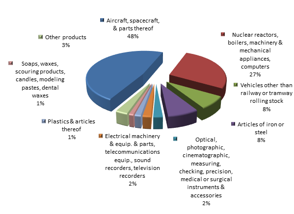 Figure 2. Structure of Khanty-Mansi Autonomous District Imports in the first 9 months of 2015.png