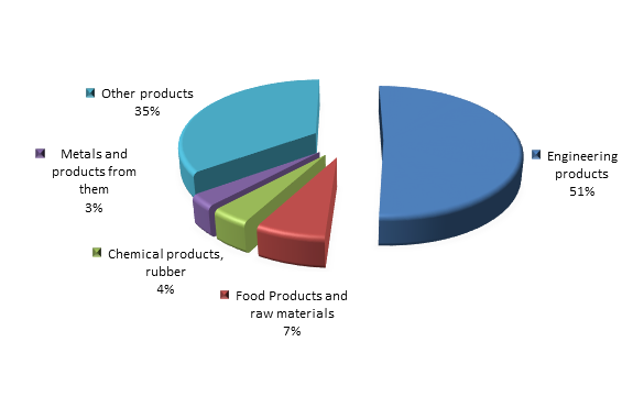 Figure 2. Structure of Republic of Sakha (Yakutia) Imports in 2015.png