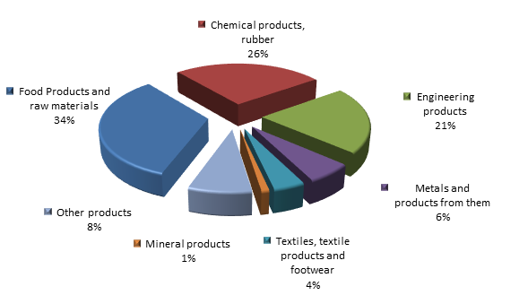 Figure 2. Structure of Vladimir region Imports in 2015.png