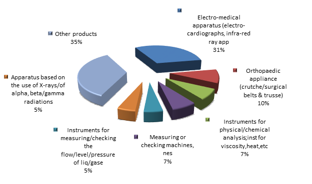 Figure 2. Structure of optical, photo, technical, medical, etc apparatus Exports to Russia in 2015.png