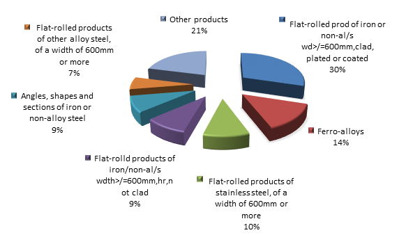 Figure 2. Structure of iron and steel Exports to Russia in 2015.png