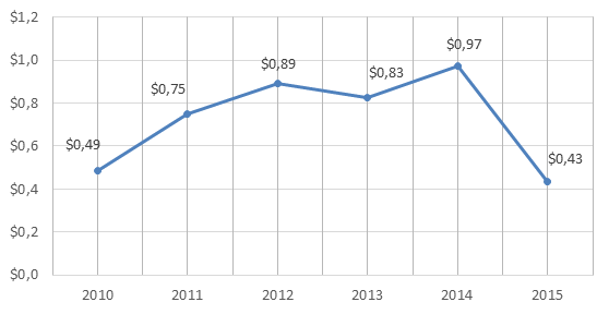 Figure 1. 2010-2015 Russian Federation's imports of copper and articles thereof, billion USD.png