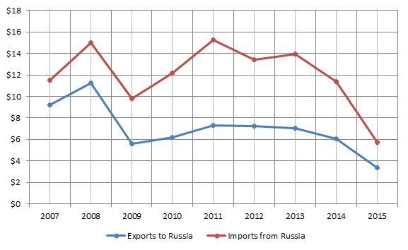 Figure 1. 2007-2015 Finnish-Russian bilateral trade turnover, billion USD.png