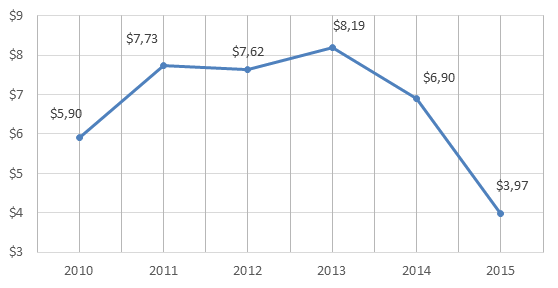 Figure 1. 2010-2015 Russian Federation's imports of articles of iron or steel, billion USD.png