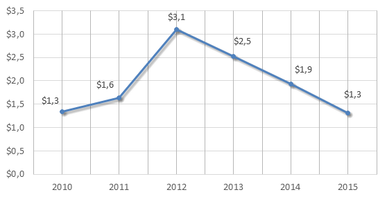 Figure 1. 2010-2015 Russian Federation's imports of tools, implements, cutlery, etc of base metal, billion USD.png