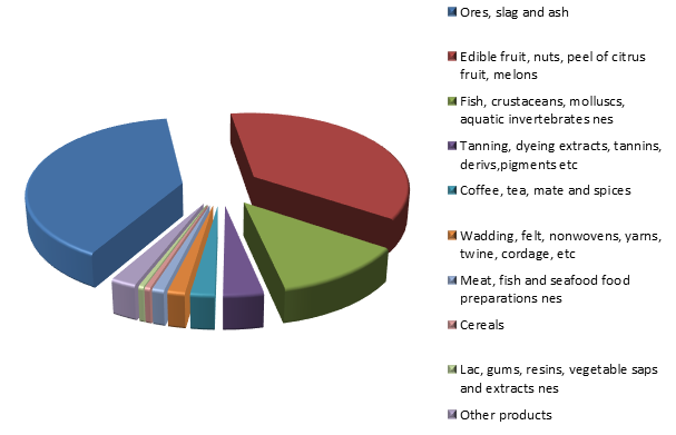 Figure 2. Structure of Peruvian Exports to Russia in 2015.png