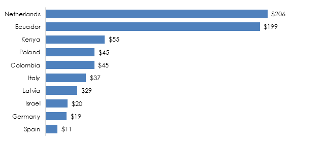 Figure 3. The main exporters supplying live trees and other plants to Russia in 2015.png