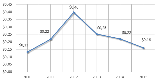 Figure 4. 2010-2015 Russian Federation's exports of tools, implements, cutlery, etc of base metal, billion USD.png