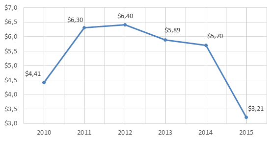 Figure 1. 2010-2015 Russian Federation's imports of iron and steel, billion USD.png