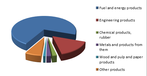Figure 3. Structure of Udmurt republic Exports, 2015.png