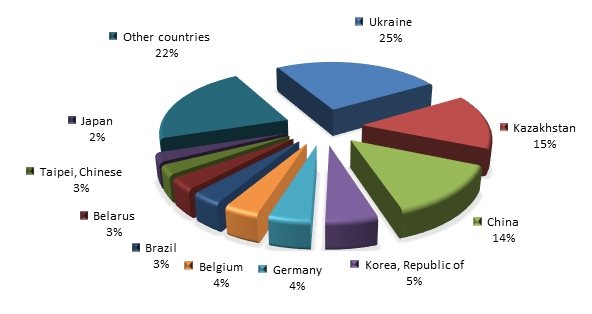 Figure 3. The main exporters supplying iron and steel to Russia in 2015.png
