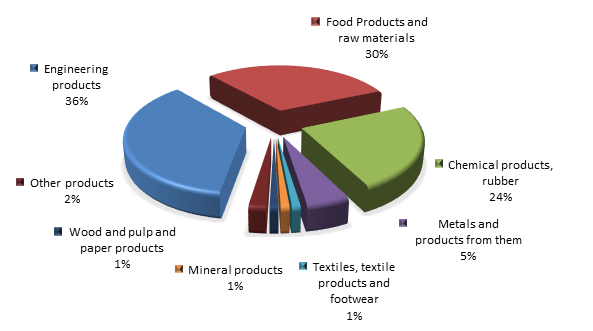 Figure 2. Structure of Magadan Region Imports in 2015.png