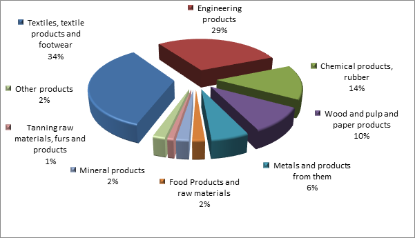 Figure 2. Structure of Novgorod region Imports in 2015.png
