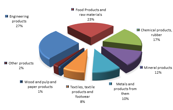 Figure 2. Structure of Altai region Imports in the first 4 months of 2016.png