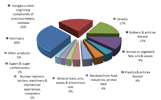 Figure 3. Structure of Voronezh region Exports, 2015.png