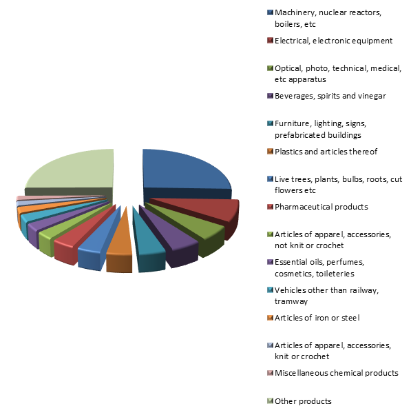 Figure 2. Structure of Lithuanian Exports to Russia in 2015.png