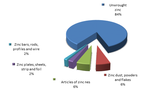 Figure 2. Structure of zinc and articles thereof Exports to Russia in 2015.png