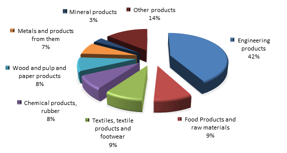 Figure 2. Structure of Kamchatski Krai Imports in 2015.png
