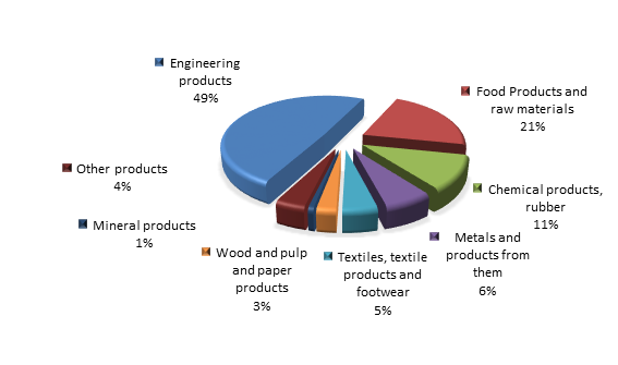 Figure 2. Structure of St. Petersburg Imports in the first 4 months of 2016.png
