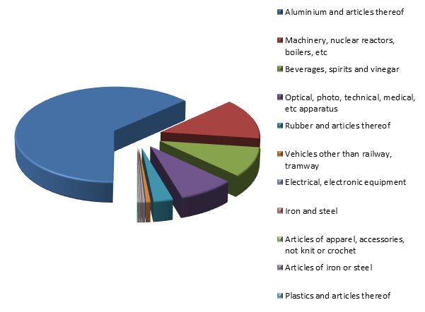 Figure 3. Structure of Russian Exports to Luxembourg in 2015.png