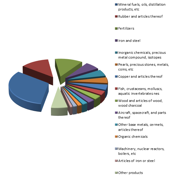 Figure 3. Structure of Russian Exports to Canada in 2015.png