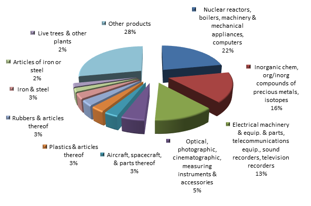 Figure 2. Structure of Sverdlovsk region Imports in the first 9 months of 2015.png