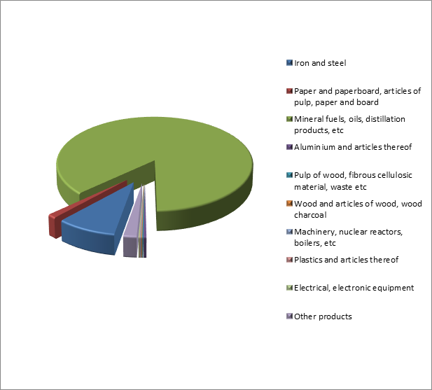 Figure 3. Structure of Russian Exports to Philippines, January – October 2015.png