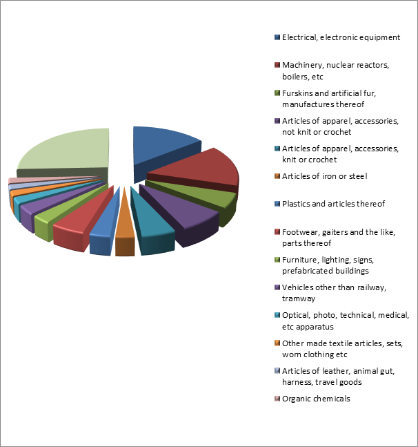 Figure 2. Structure of Chinese Exports to Russia, January – October 2015.png