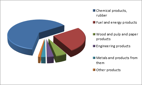 Figure 3. Structure of Perm Region Exports, 2015.png