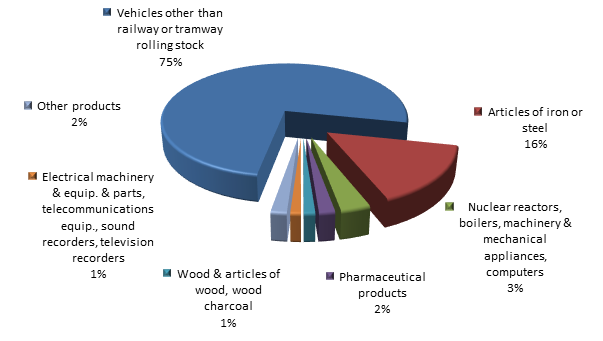 Figure 3. Structure of Kurgan region Exports, 9 months of 2015.png