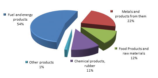Figure 3. Structure of Volgograd region Exports, 9 months of 2015.png