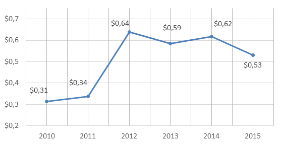 Figure 4. 2010-2015 Russian Federation's exports of pharmaceutical products, billion USD.png