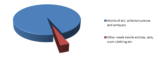 Figure 2. Structure of Zimbabwean Exports to Russia in 2015.png