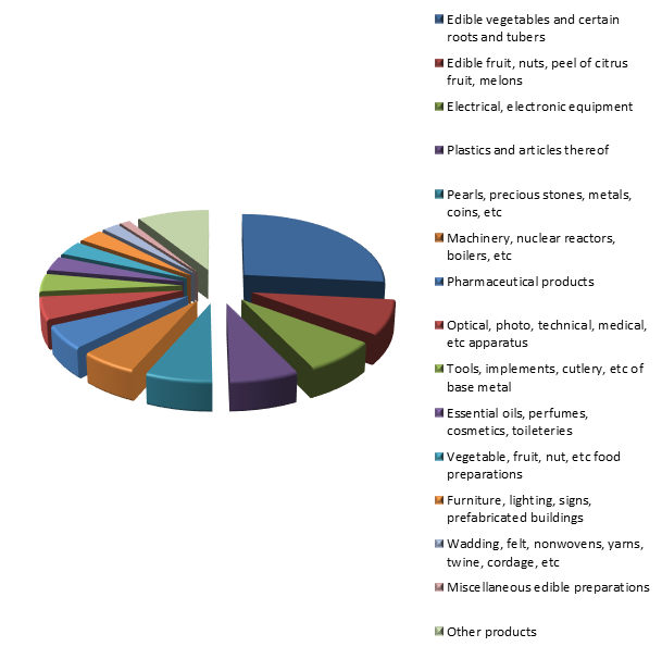 Figure 2. Structure of Israelis Exports to Russia in 2015.png